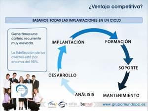 Estructura del Grupo Tecnológico Mundo Pc