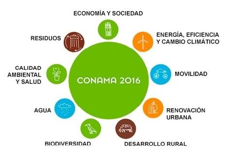 Federación de Polígonos Industriales de Asturias - CONGRESO NACIONAL DE MEDIOAMBIENTE (CONAMA) 2016 - Federación de Polígonos Industriales de Asturias