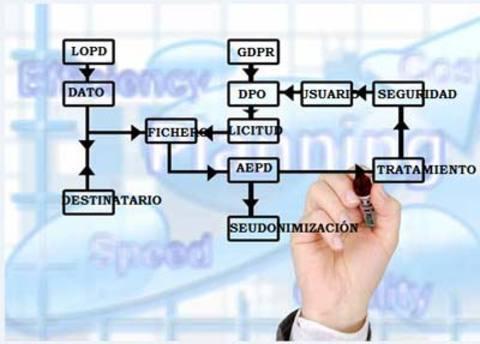 Federación de Polígonos Industriales de Asturias -  Guía procesos GDPR - Federación de Polígonos Industriales de Asturias